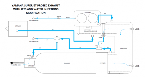 ProTec Pipe flow diagram with jets and adjusters mod 1.PNG
